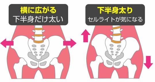 骨盤ショーツ 効果ある